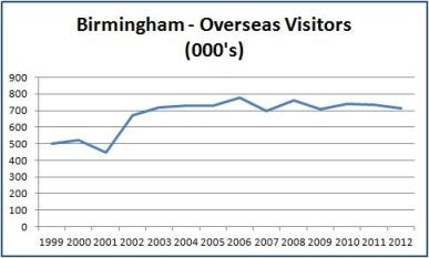 Birmingham Overseas Visitors