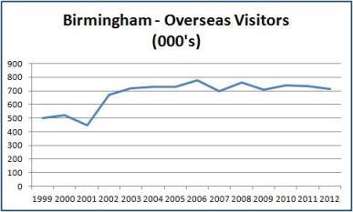 Birmingham Overseas Visitors