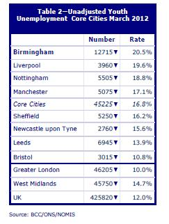 Core Cities Youth Unemployment