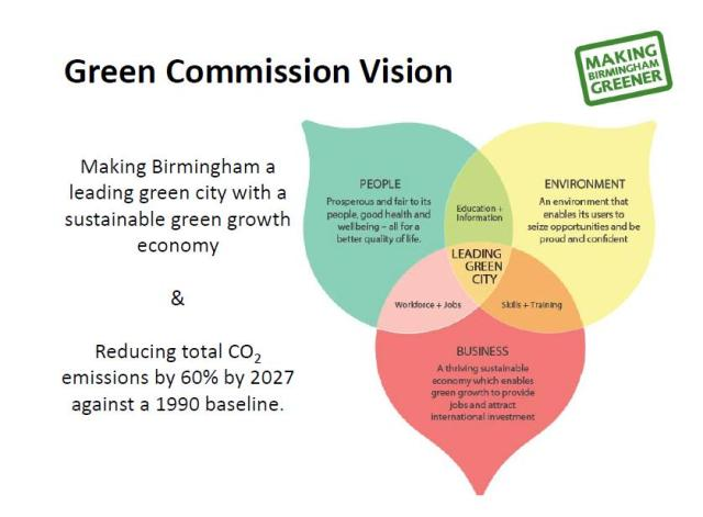 Green Commission Vision