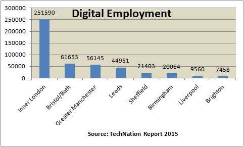Digital Employment