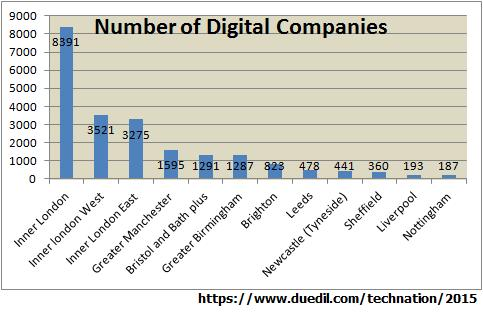 Number of Digital Companies
