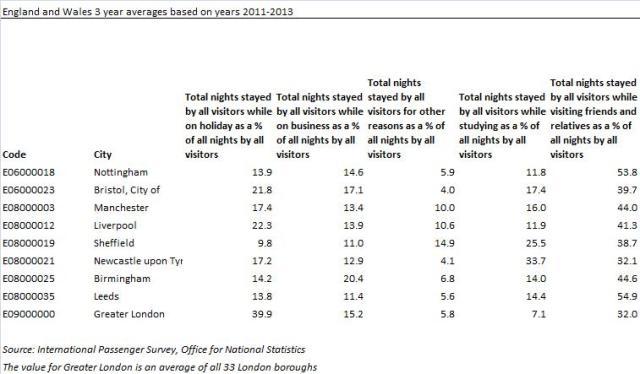 Inbound tourism stats