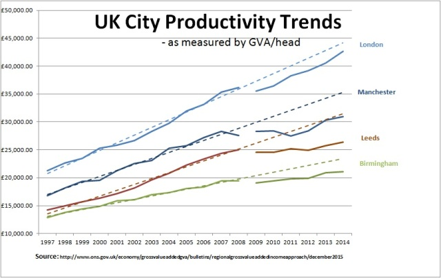 City Productivity